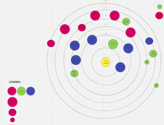 Mapa de públicos feito a partir da ferramenta Miro.